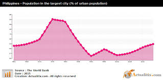 Philippines Population Chart Philippines Population In The Largest City Of Urban
