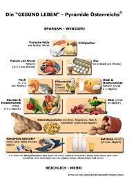Ernährung und abnehmen