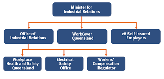 Workplace Hierarchy Chart Organisational Structure Worksafe Qld Gov Au