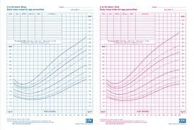 Body Mass Index Chart For Kids Bmi Body Mass Index Health Consequences With Regard To