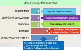 upsc mains essay paper and last years essay papers  upsc mains 2015 essay paper and last 23 years essay papers topicwise yearwise