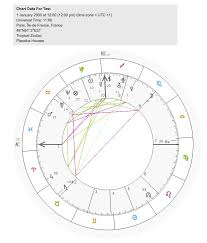 Astrology Cafe Birth Chart How To Read Your Astrology Birth