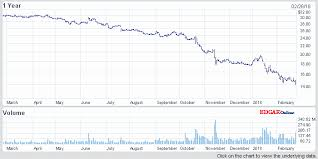 Ge Stock Quote Extraordinary Stock Quote For Ge Fine General Electric Pany Ge Stock Report