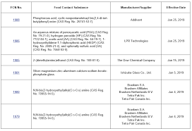 Fda Updates Inventory Of Effective Fcs Notifications