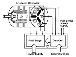 technical documents documentos técnicos servomotors a magnetic sensor as a rotor position indicator stationary brushless motor winding 1 permanent magnet motor rotor 2 three phase electronically