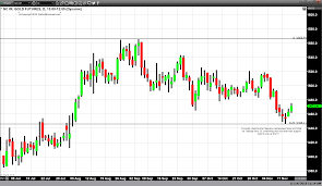 Fibonacci Study Indicates Bottom And Support For Gold Part
