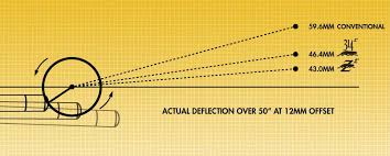 59 Qualified Cue Shaft Deflection Chart