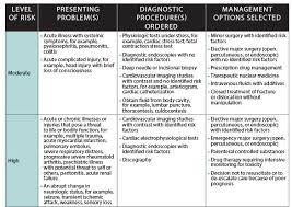 Evaluation And Management Coding Chart Effectively Using E M Codes For Trauma Care The Bulletin