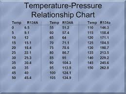 57 Unexpected R134a Gauge Pressure Chart