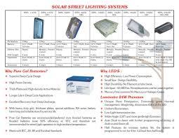 SilversparkSolar Light Project