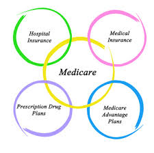 In-Depth Analysis On The Compare Medicare Supplement Plans