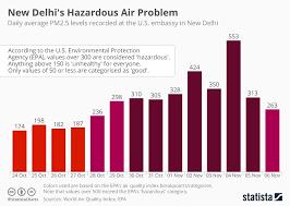 Pollution Chart Images Chart New Delhis Hazardous Air Problem Statista