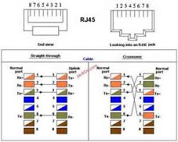 similiar cat cable color code keywords cat 3 keystone jack wiring diagram as well rj45 cable color code