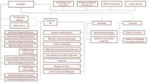Us Army Ranger Association Org Chart