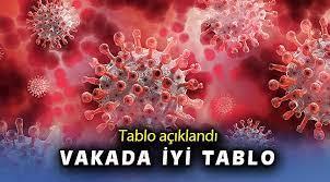 Türki̇ye'de koronavirüsten ölenlerin sayısı 25 artarak 4 bin 540'a, vaka sayısı 839 artarak 163 bin 942'ye yükseldi. 7 Gsfnc Ke8jlm