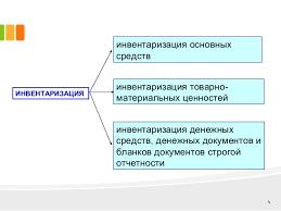 дипломная презентация по инвентаризации и ее значении в сохранности с  3 Алгоритм действий при проведении инвентаризации в бюджетном учреждении 4