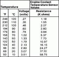 Coolant Sensor Part Number Ford Explorer And Ford Ranger