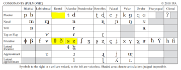 To represent the basic sound of spoken languages linguists use a set of phonetic symbols called the international. Why Is The English Phoneme 8 Pronounced Like T In Indian Accents But S In Chinese Accents Linguistics Stack Exchange