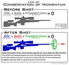 Firearm Recoil Chart Thirdfatecreations Vr Pneumatic Recoil Rifle Stock Diy