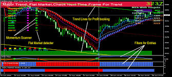 Mcx Crude Charting Software Live Mcx Commodity Charts Nifty