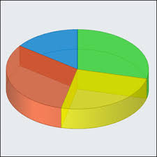 Pie Chart And Donut Charts For Asp Net By Net Charting