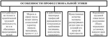 Подопригора М Г Деловая этика Понятие содержание и предмет  Особенности профессиональной этики представлены на рис 3 1