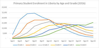 How Do You Solve A Problem Like Over Age Enrolment