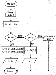 Реферат Понятие алгоритма его свойства Описание алгоритмов с  Следует заметить что приведённый алгоритм предназначен для решения узкого класса задач квадратных уравнений с хорошими коэффициентами