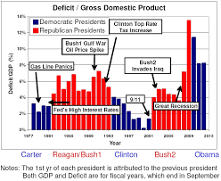Bush Deficits Blamed On Obama Deficit Gdp Data