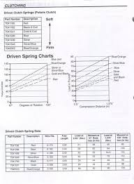 Polaris Primary Clutch Spring Chart Spring Chart
