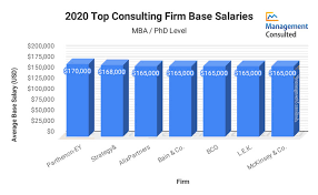 consulting pay