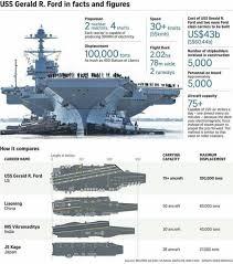 Gerald Ford Class Navy Aircraft Carrier Us Navy Aircraft