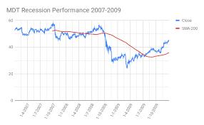 Medtronic Stock Price Chart Medtronic Mdt Recession Performance Moneyinvestexpert Com