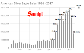 2017 American Silver Eagles Sales Fall To Lowest Level Since