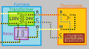 hvac how can i add a c wire to my thermostat home thermostat wiring a c wire showing electricity