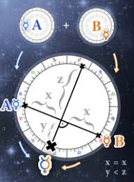 Soulmate Composite Chart Composite Chart Calculator Free Astrology Reading Online