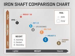 Iron Shaft Comparison Chart
