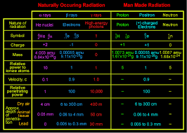 Types Of Radiation Chart Introduction To Atomic Reactions