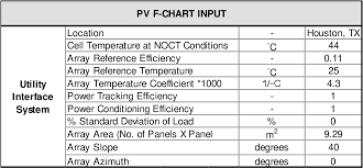 Pdf Comparison Between Trnsys Software Simulation And Pv F