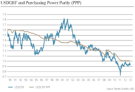 Purchasing Power Parity Reer Swiss Franc Overvalued