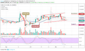 Ripple Price Prediction Xrp Usd Tested Support Level Near