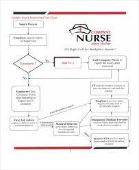 First Aid Procedure Flow Chart 36 Flowchart Templates In Pdf Free Premium Templates