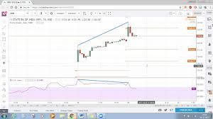 Sbi Chart Sbi Technical Chart Sbi Bank Stock Technical Analysis 26 October 2017