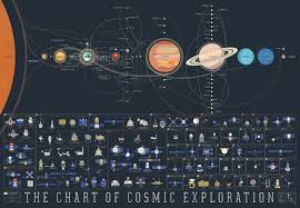 Chart Of Cosmic Exploration A Chart Of Cosmic Exploration Mappenstance