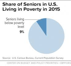 Alabama Food Stamps Income Chart 2016 Snap Helps Millions Of Low Income Seniors Center On Budget