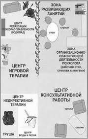 Психология Диагностика психологической готовности ребенка к школе  Общая схема кабинета психолога