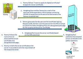 Ogcio Digital Certificates For Electronic Transactions User