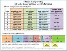 Rigby Reading Levels Chart List Of Lexile Reading Levels Charts Ideas And Lexile
