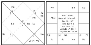 Brandi Glanville Birth Chart Brandi Glanville Kundli