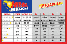 Mega Millions Payout Chart Ky What Channel Do They Draw Mega Millions When Do They Draw